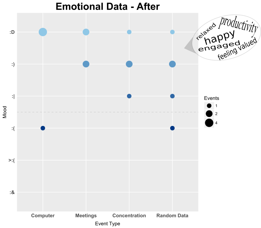 emotional data - after mood vs aggravation relaxed productive happy engaged feeling valued