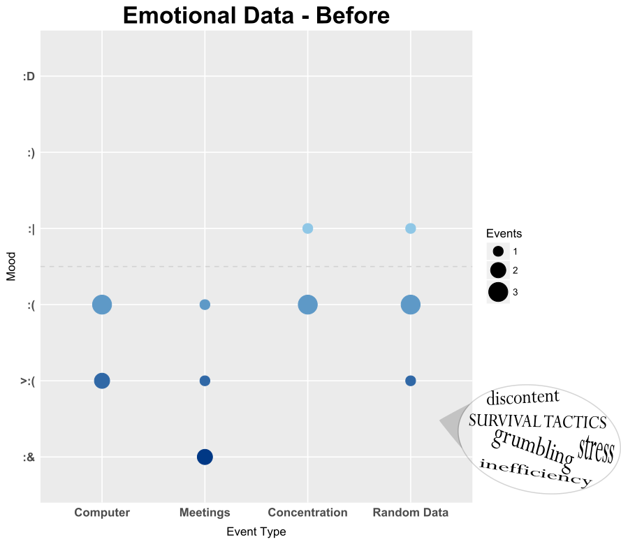 emotional data - before discontent stress grumbling inefficiency survival tactics mood vs aggravation